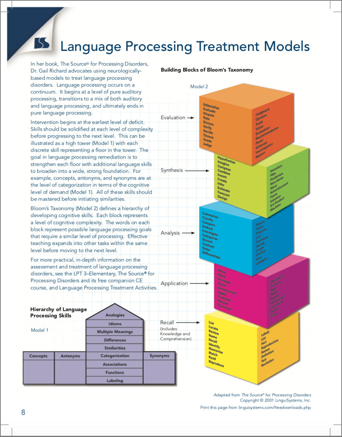 Presentation Issues Writing Goals that Integrate the Articulation Hierarchy